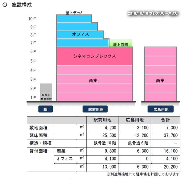 宮崎駅西口にアミュプラザ宮崎 施設構成